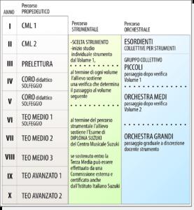 ciclo studi Metodo Suzuki